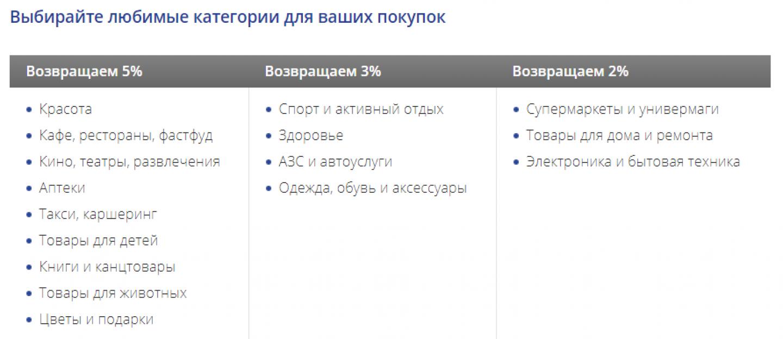 Бонусные категории, доступные по карте «Твой кэшбэк» ПСБ